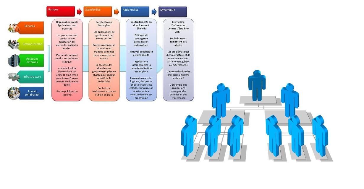 gestion de projet